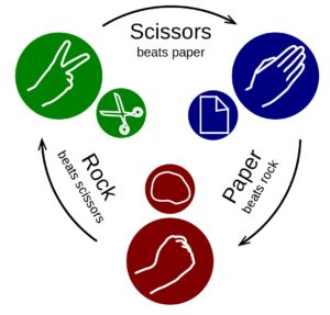 Spiritual Inspirations from Rock Paper Scissors | World Rock Paper Scissors Day picture